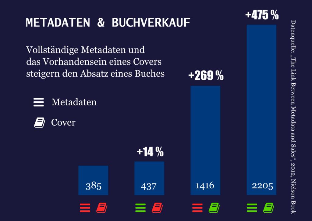 """Balkendiagramm zu """"Metadaten & Buchverkauf"""""""